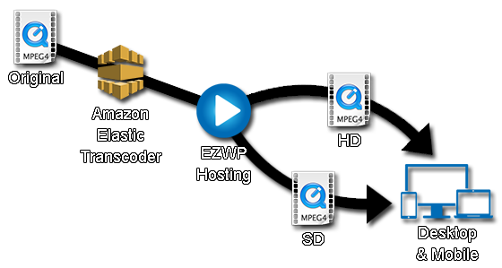 Automatic Transcoding